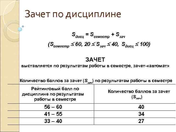 Зачет по дисциплине Sдисц = Sсеместр + Sзач (Sсеместр 60, 20 Sзач 40, Sдисц