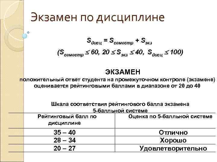 Экзамен по дисциплине Sдисц = Sсеместр + Sэкз (Sсеместр 60, 20 Sэкз 40, Sдисц