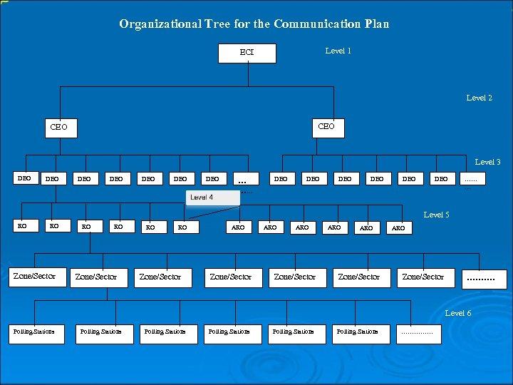 Organizational Tree for the Communication Plan Level 1 ECI Level 2 CEO Level 3