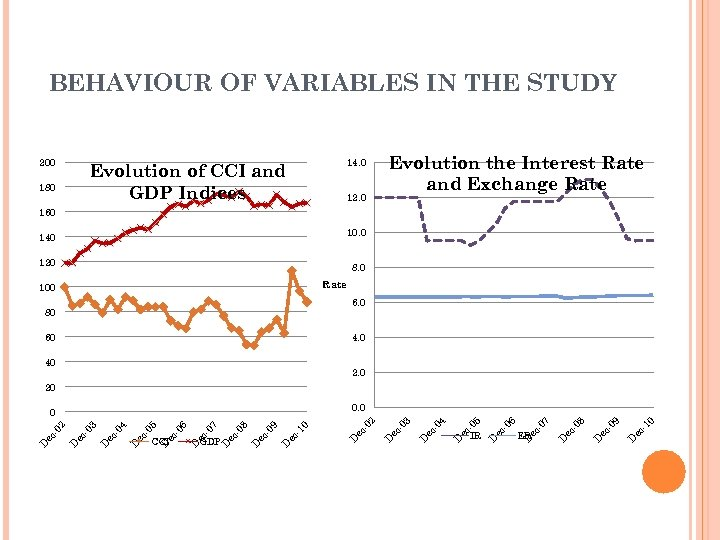 BEHAVIOUR OF VARIABLES IN THE STUDY 200 14. 0 Evolution of CCI and GDP