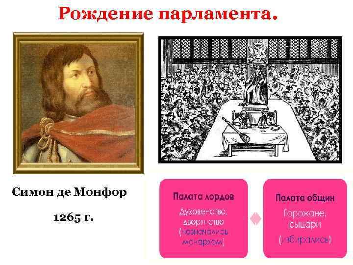 Рождение парламента. Симон де Монфор 1265 г.