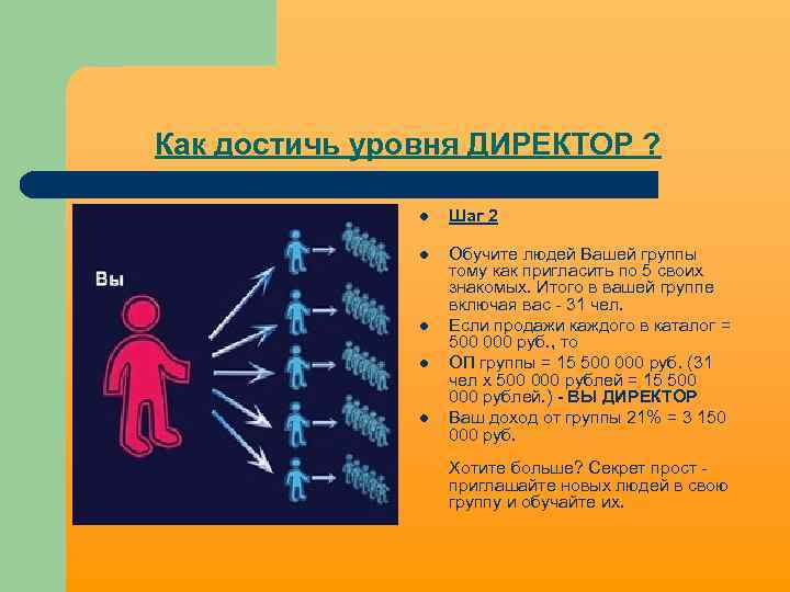 Как достичь уровня ДИРЕКТОР ? l Шаг 2 l Обучите людей Вашей группы тому