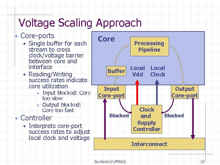 Voltage Scaling Approach • Core-ports Single buffer for each stream to cross clock/voltage barrier