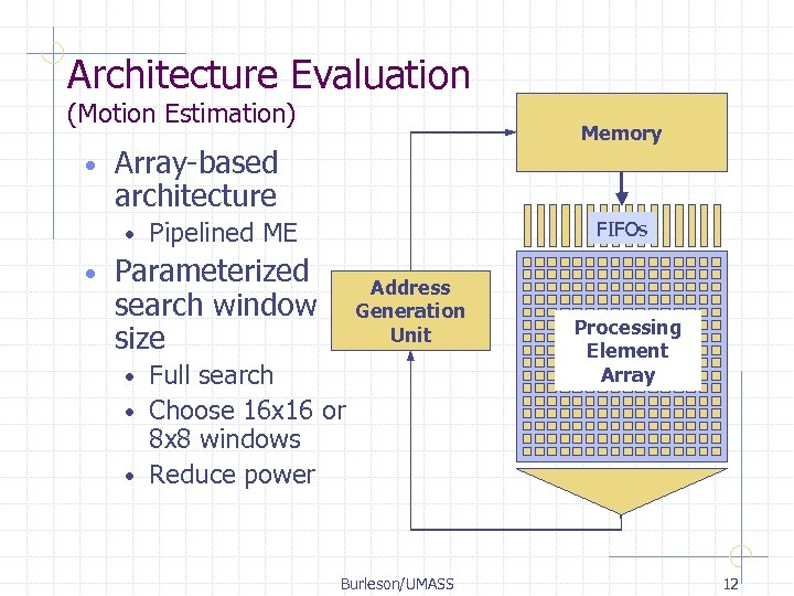 Architecture Evaluation (Motion Estimation) • Array-based architecture • • Memory Pipelined ME FIFOs Parameterized