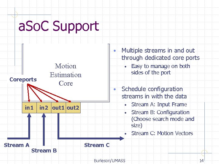 a. So. C Support • Coreports in 1 Stream A Motion Estimation Core •