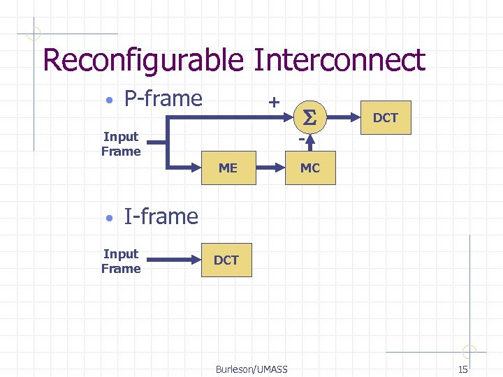 Reconfigurable Interconnect • P-frame + DCT - Input Frame ME • S MC I-frame