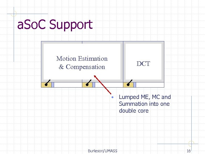 a. So. C Support Motion Estimation & Compensation DCT • Burleson/UMASS Lumped ME, MC