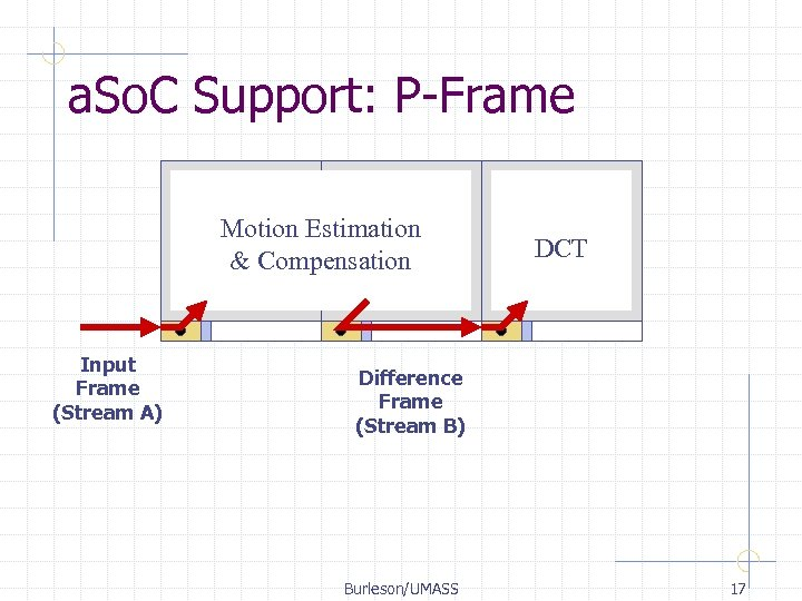 a. So. C Support: P-Frame Motion Estimation & Compensation Input Frame (Stream A) DCT