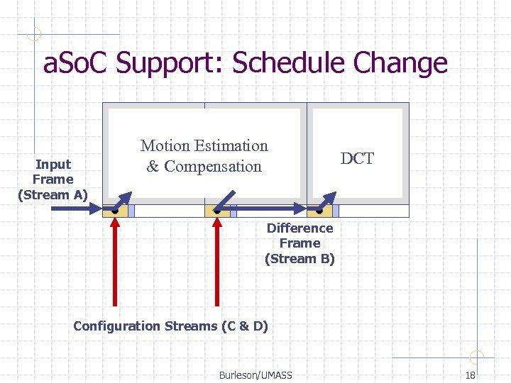 a. So. C Support: Schedule Change Input Frame (Stream A) Motion Estimation & Compensation
