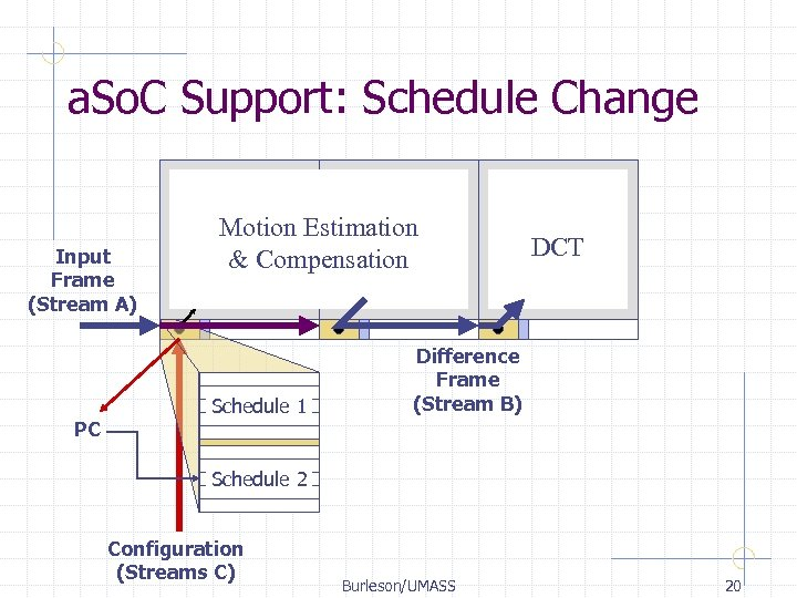 a. So. C Support: Schedule Change Input Frame (Stream A) PC Motion Estimation &