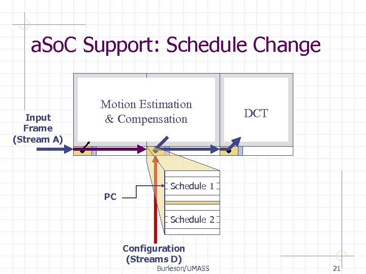 a. So. C Support: Schedule Change Input Frame (Stream A) Motion Estimation & Compensation
