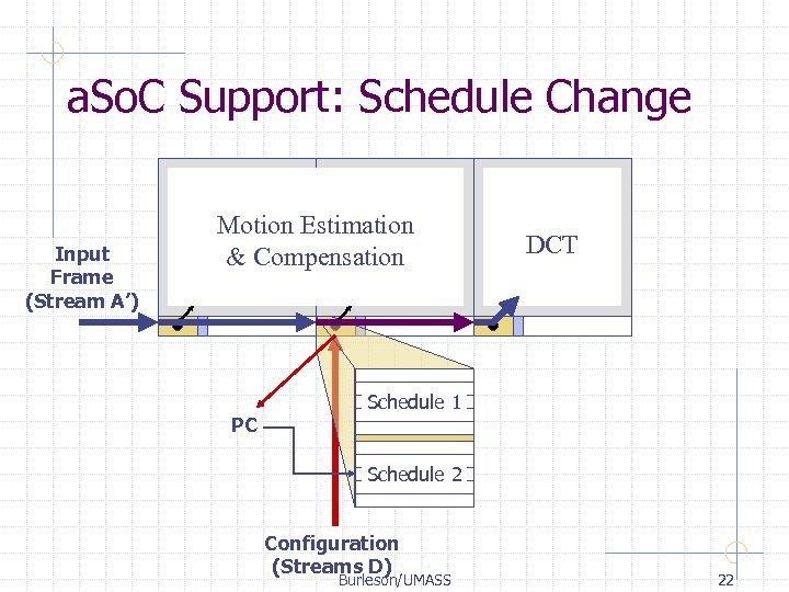 a. So. C Support: Schedule Change Input Frame (Stream A') Motion Estimation & Compensation