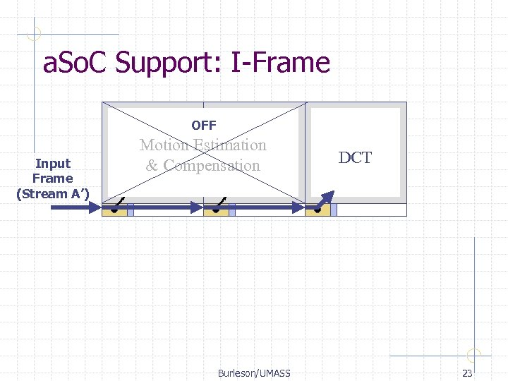 a. So. C Support: I-Frame OFF Input Frame (Stream A') Motion Estimation & Compensation