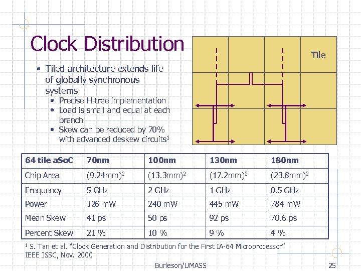 Clock Distribution Tile • Tiled architecture extends life of globally synchronous systems • Precise
