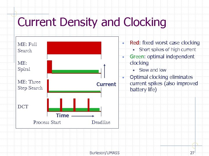 Current Density and Clocking • ME: Full Search Red: fixed worst case clocking •