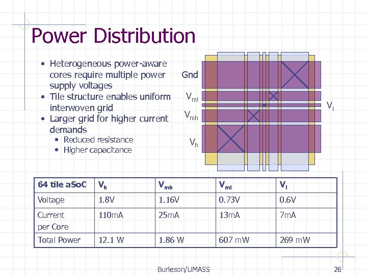 Power Distribution • Heterogeneous power-aware cores require multiple power supply voltages • Tile structure