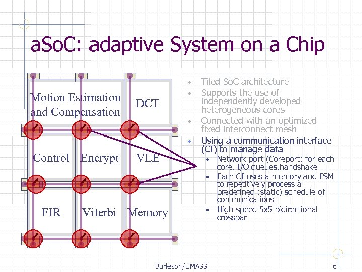 a. So. C: adaptive System on a Chip Motion Estimation and Compensation DCT •