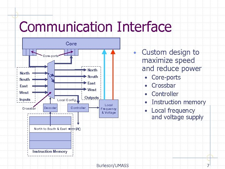 Communication Interface Core • Core-ports North Custom design to maximize speed and reduce power