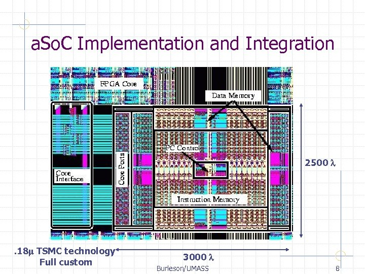 a. So. C Implementation and Integration 2500 l . 18 m TSMC technology Full