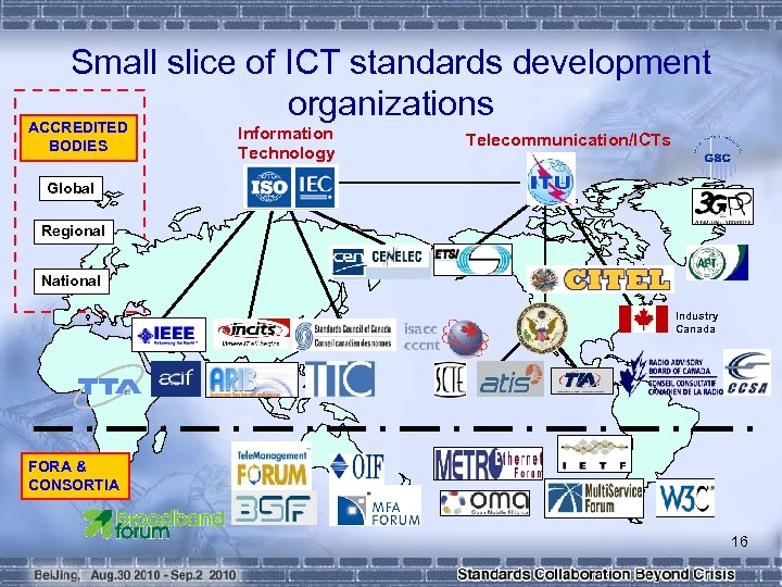 Small slice of ICT standards development organizations ACCREDITED BODIES Information Technology Telecommunication/ICTs Global Regional