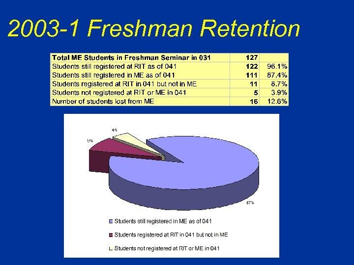 2003 -1 Freshman Retention