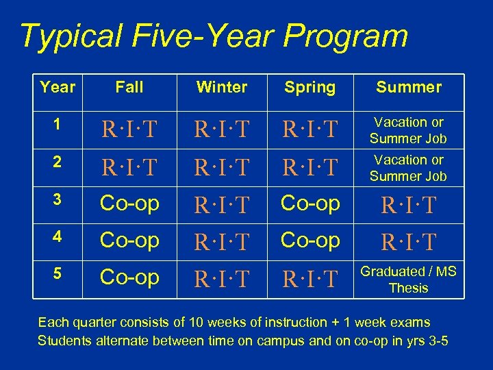 Typical Five-Year Program Year Fall Winter Spring Summer 1 R·I·T Vacation or Summer Job