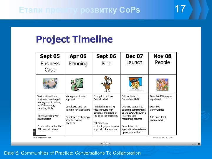 Етапи проекту розвитку Co. Ps Dale S. Communities of Practice: Conversations To Collaboration 17