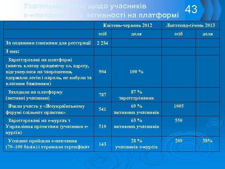 Узагальнені дані щодо учасників е-навчання та їх активності на платформі Квітень-червень 2012 43 Листопад-січень
