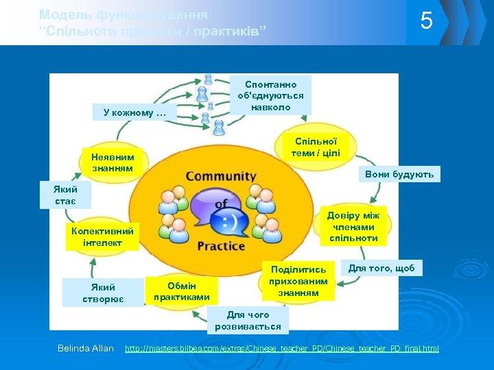 """5 Модель функціонування """"Спільноти практики / практиків"""" У кожному … Спонтанно об'єднуються навколо Спільної"""