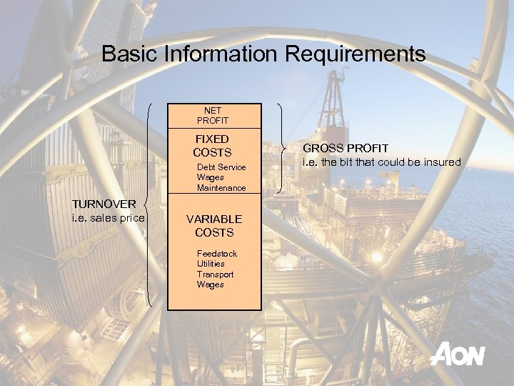 Basic Information Requirements NET PROFIT FIXED COSTS Debt Service Wages Maintenance TURNOVER i. e.