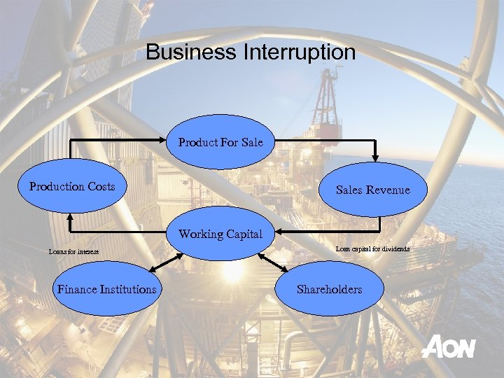 Business Interruption Product For Sale Production Costs Sales Revenue Working Capital Loans for interest