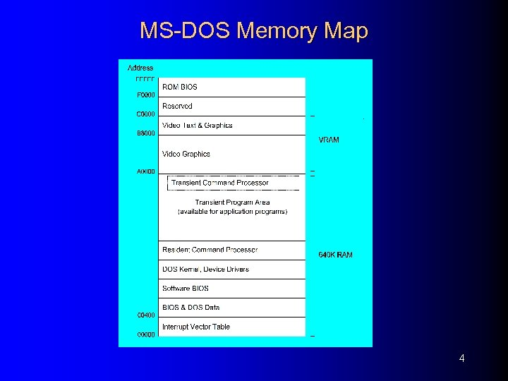 MS-DOS Memory Map 4