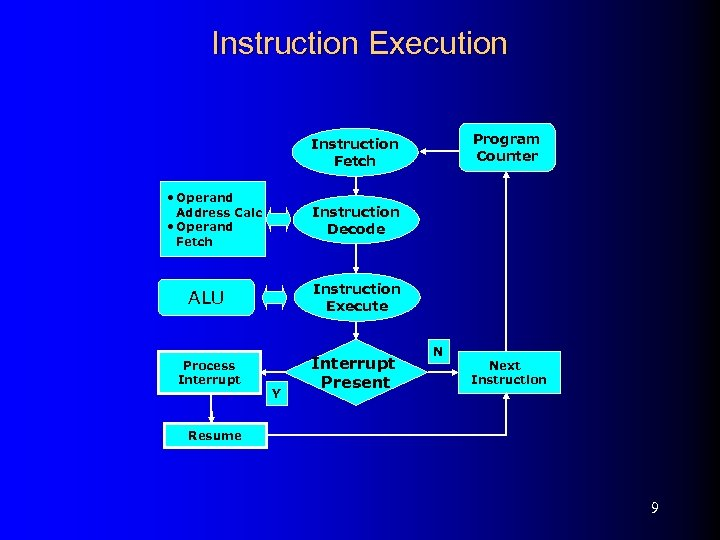 Instruction Execution Program Counter Instruction Fetch • Operand Address Calc • Operand Fetch Instruction