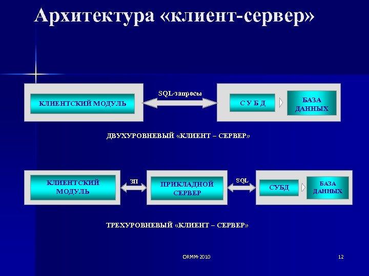 Архитектура «клиент-сервер» SQL-запросы БАЗА ДАННЫХ СУБД КЛИЕНТСКИЙ МОДУЛЬ ДВУХУРОВНЕВЫЙ «КЛИЕНТ – СЕРВЕР» КЛИЕНТСКИЙ МОДУЛЬ