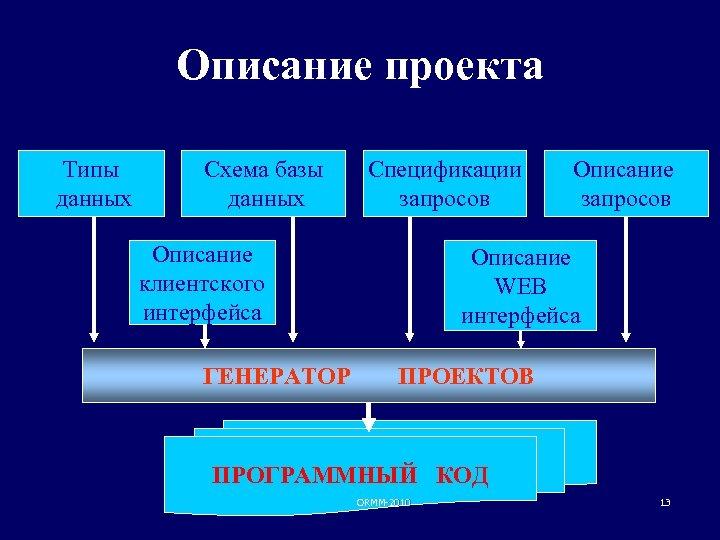 Описание проекта Типы данных Схема базы данных Спецификации запросов Описание клиентского интерфейса ГЕНЕРАТОР Описание