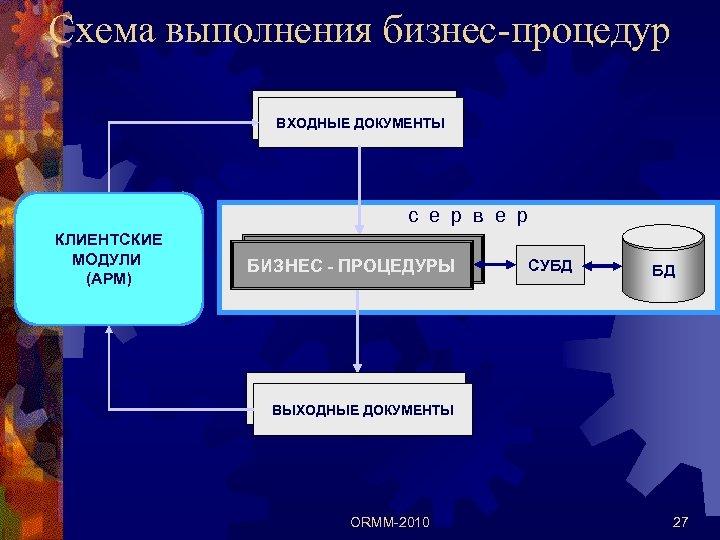 Схема выполнения бизнес-процедур Входные документы ВХОДНЫЕ ДОКУМЕНТЫ с е р в е р КЛИЕНТСКИЕ