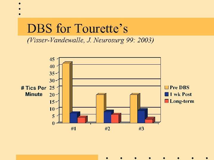 DBS for Tourette's (Visser-Vandewalle, J. Neurosurg 99: 2003)