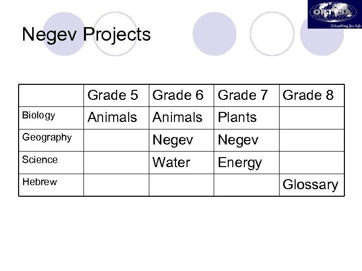 Negev Projects Grade 5 Biology Grade 6 Animals Grade 7 Grade 8 Plants Geography