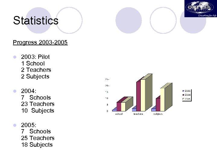 Statistics Progress 2003 -2005 l 2003: Pilot 1 School 2 Teachers 2 Subjects l