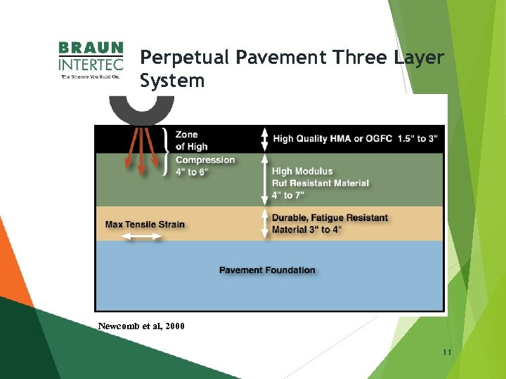 Perpetual Pavement Three Layer System Newcomb et al, 2000 11