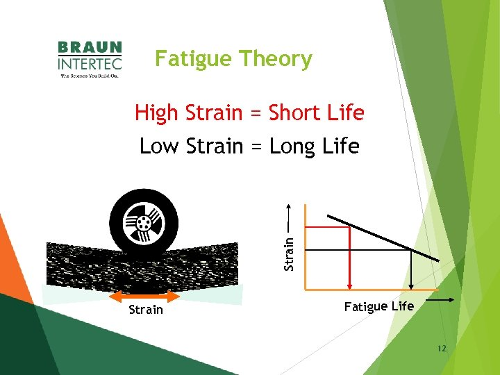 Fatigue Theory High Strain = Short Life Strain Low Strain = Long Life Strain