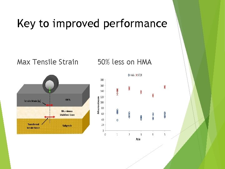Key to improved performance Max Tensile Strain 50% less on HMA