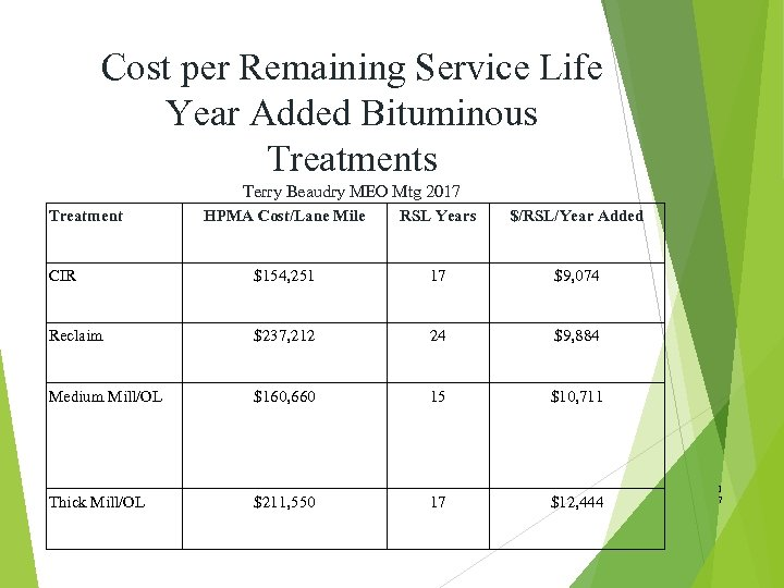Cost per Remaining Service Life Year Added Bituminous Treatments Terry Beaudry MEO Mtg 2017