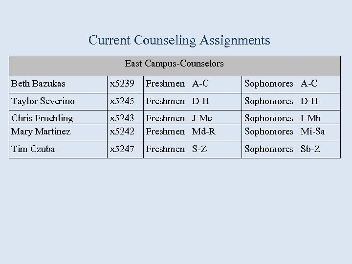 Current Counseling Assignments East Campus-Counselors Beth Bazukas x 5239 Freshmen A-C Sophomores A-C Taylor