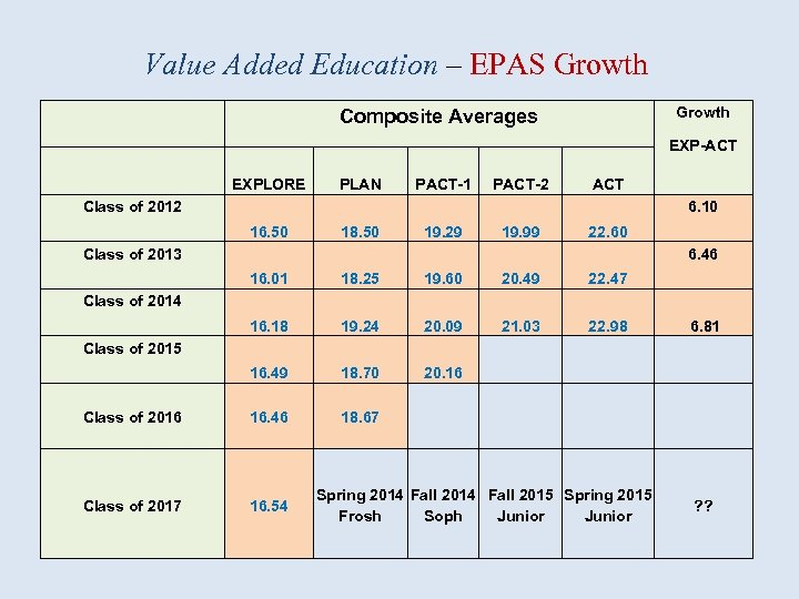 Value Added Education – EPAS Growth Composite Averages EXP-ACT EXPLORE PLAN PACT-1 PACT-2 ACT