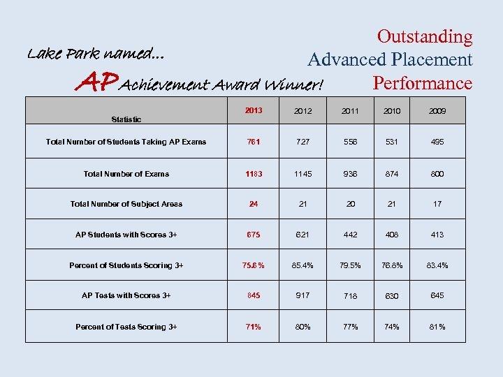 Outstanding Lake Park named… Advanced Placement Performance Achievement Award Winner! AP 2013 2012 2011
