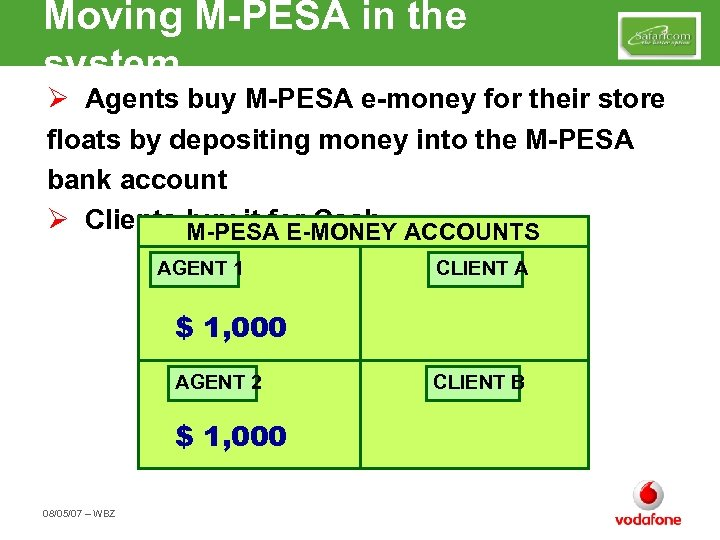 Moving M-PESA in the system Ø Agents buy M-PESA e-money for their store floats