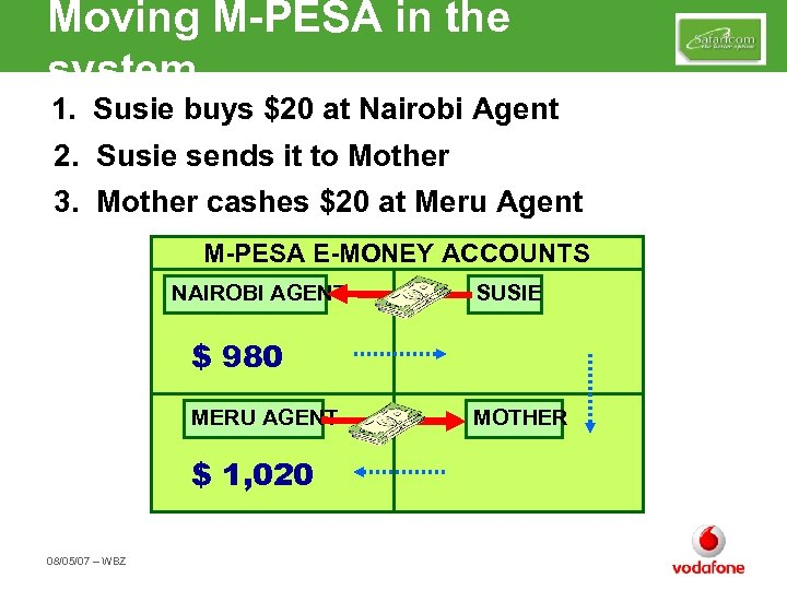 Moving M-PESA in the system 1. Susie buys $20 at Nairobi Agent 2. Susie