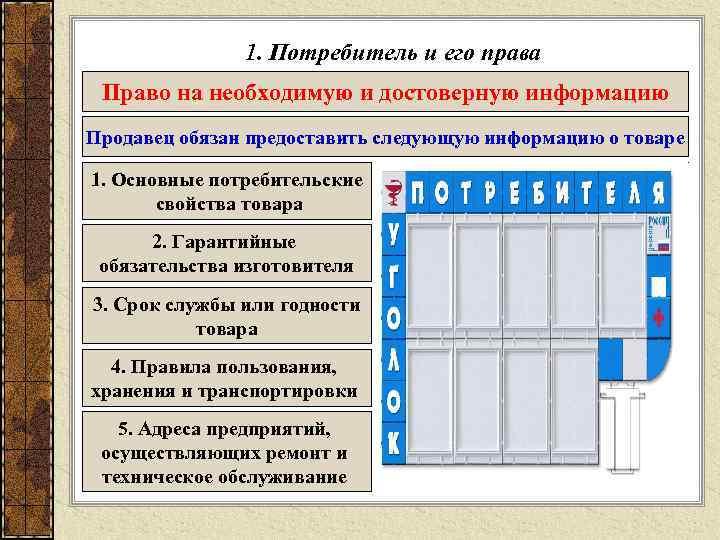 1. Потребитель и его права Право на необходимую и достоверную информацию Продавец обязан предоставить
