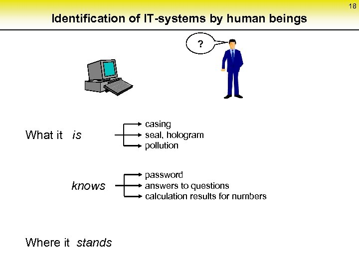 18 Identification of IT-systems by human beings ? What it is knows Where it